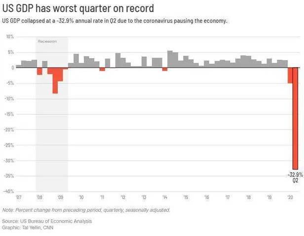 美国第二季度gdp,暴跌32.9%