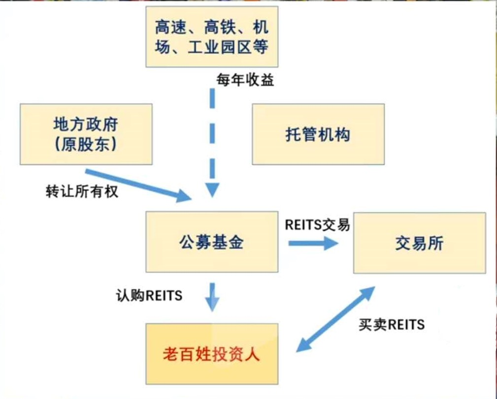 基础建设REITS基金有重大进展