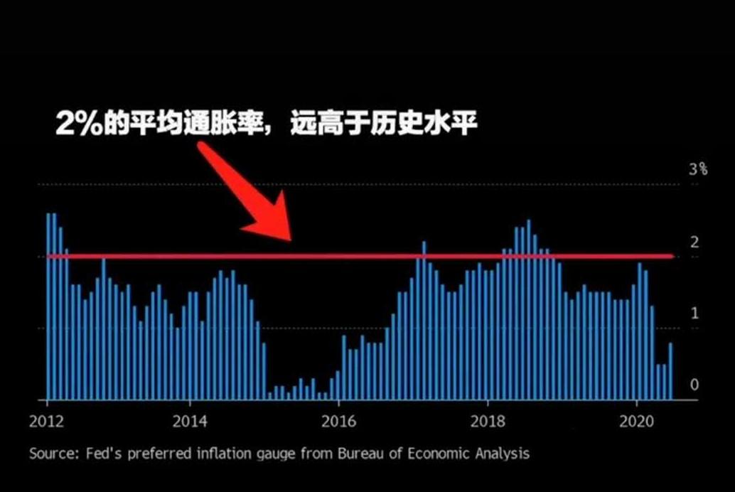 """美联储宣布""""美国通货膨胀率保持在2%的水平"""""""