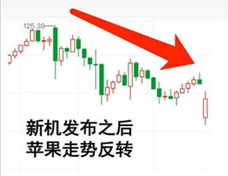 金融机构看空苹果,苹果股价暴跌