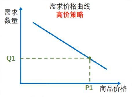 从价格的需求曲线图图分析苹果的价格歧视