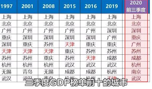 中国经济将全面南移