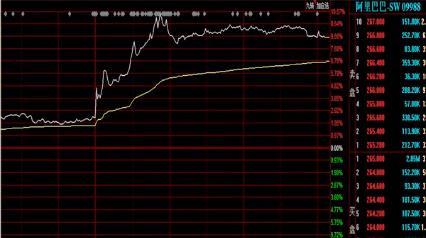 马云终于现身了,阿里股价扶摇直上大涨快10个点