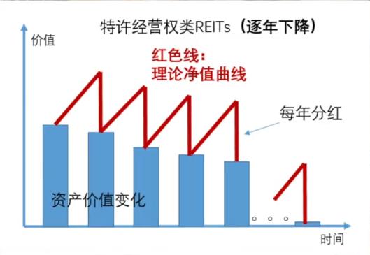 REITs投资